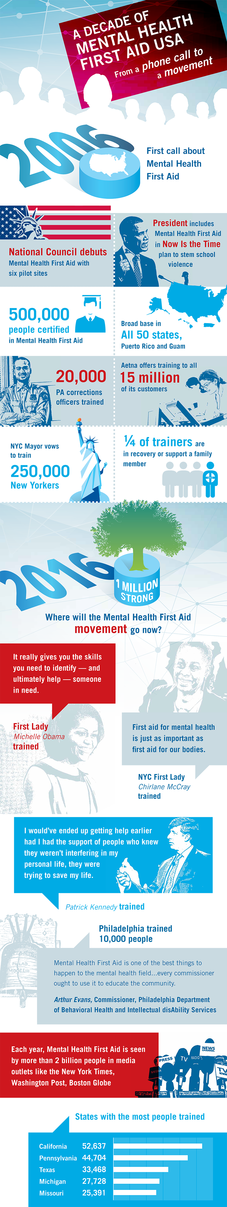 Be 1 in a million mental health first aid a decade of mhfa xflitez Choice Image