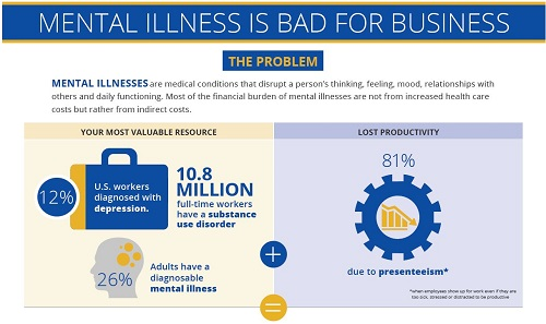 mental illness bad for business