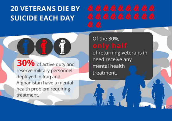 20-VETERANS-DIE-BY-SUICIDE-EACH-DAY.png