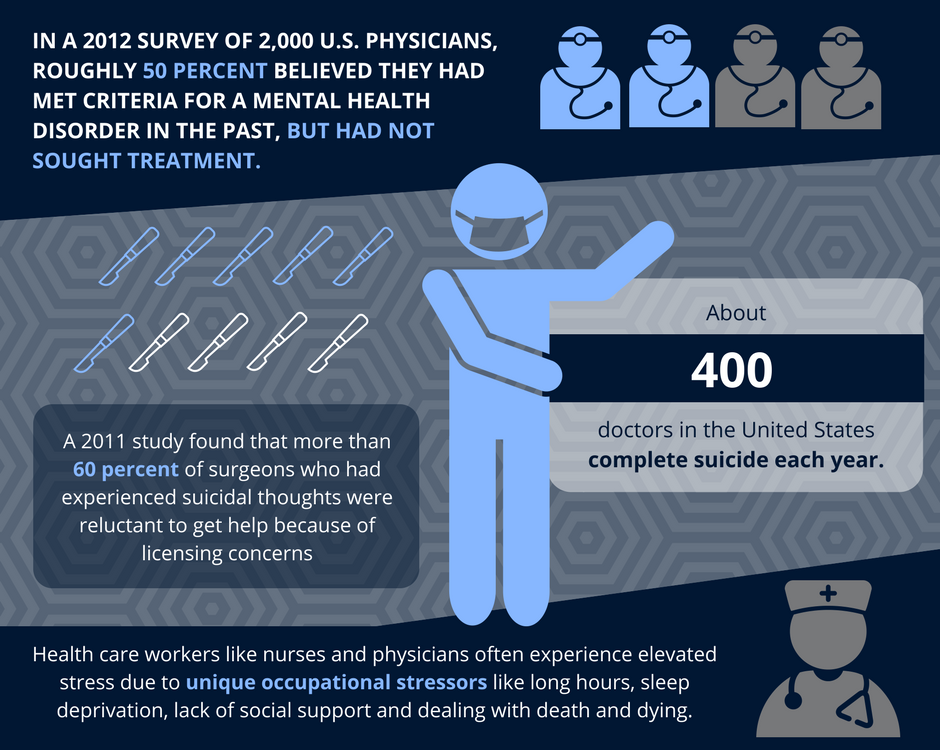 Health Care Workers Infographic Mental Health First Aid