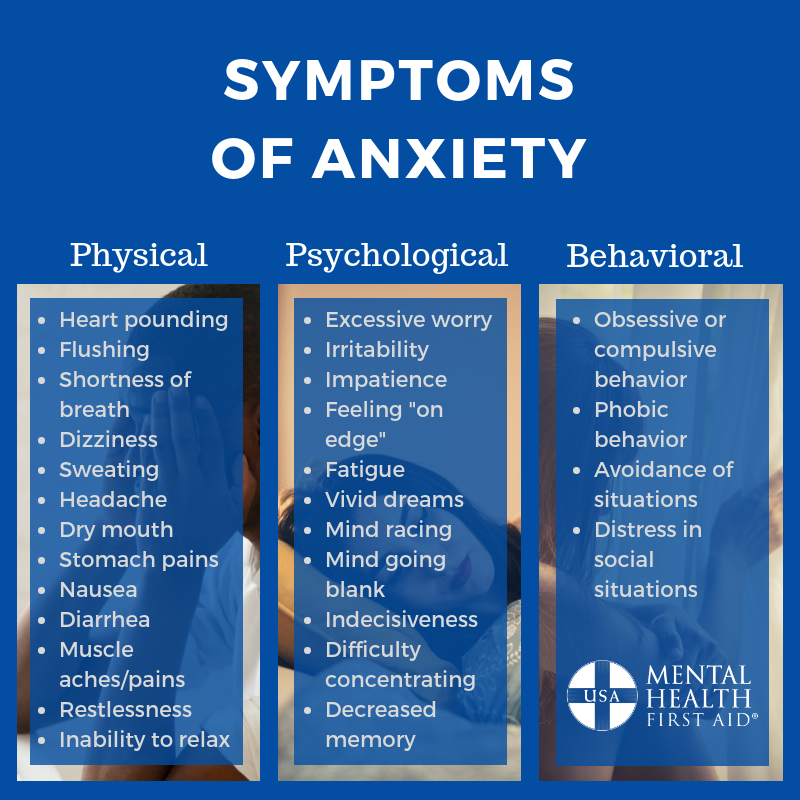 Anxiety Symptoms List